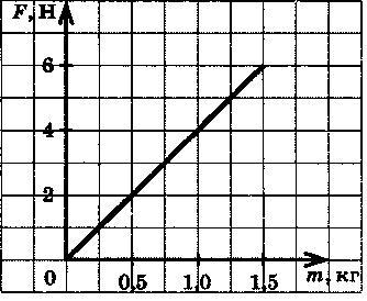 Рисунке приведен график зависимости