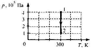 На рисунке показан график изменения давления газа